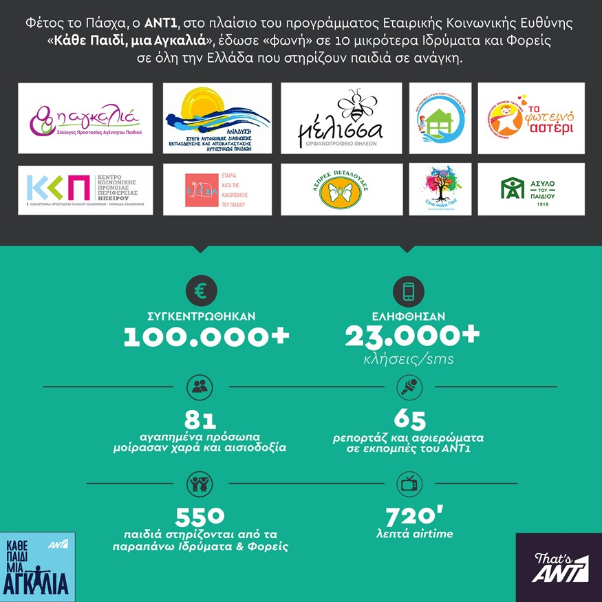 O ANT1 στο πλαίσιο του προγράμματος εταιρικής κοινωνικής ευθύνης Κάθε Παιδί, Μια Αγκαλιά συγκέντρωσε περισσότερα από 100.000 ευρώ!